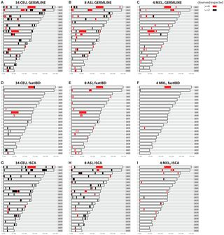 PLOS Genetics: Relationship Estimation from Whole-Genome Sequence Data