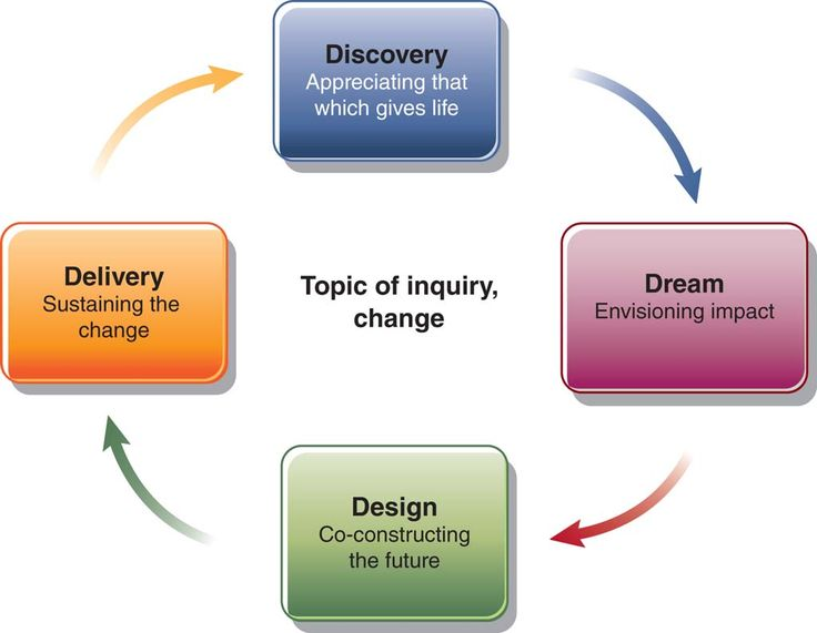 Inquiry Cycle Instructional Coaching