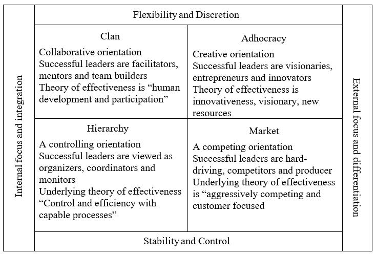 an explanation of the organizational cultural theory Organizational socialization is defined as a learning and adjustment process that enables an individual to assume an organizational role that fits both organizational and individual needs it is a dynamic process that occurs when an individual assumes a new or changing role within an organization.