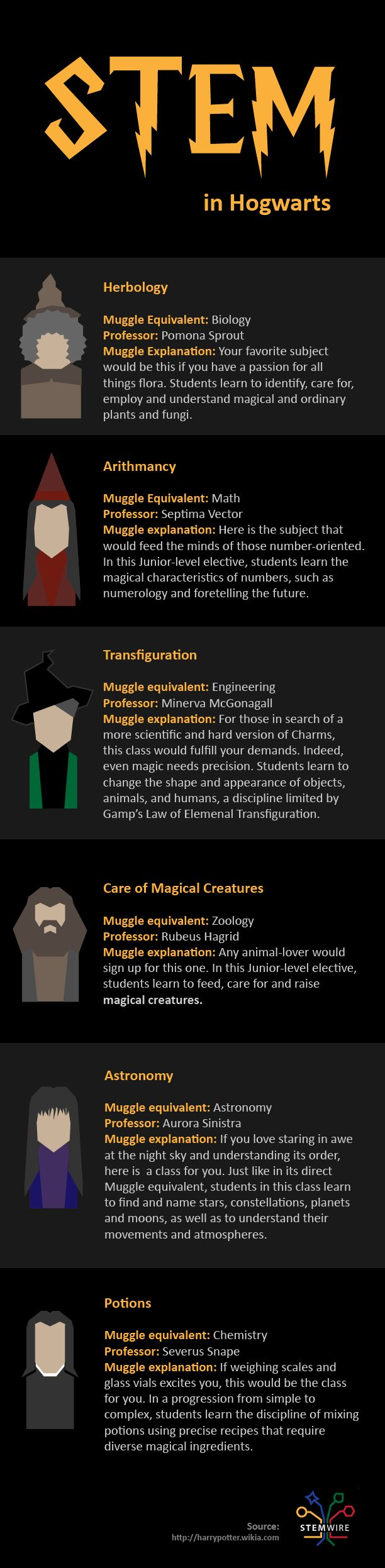 Harry Potter-  An infographic that links Hogwarts classes to their potential real life equivalents.