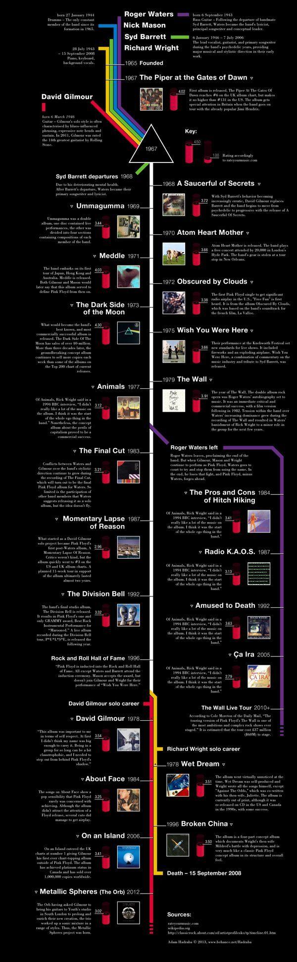 Pink Floyd Timeline by Adam Hadraba, via Behance