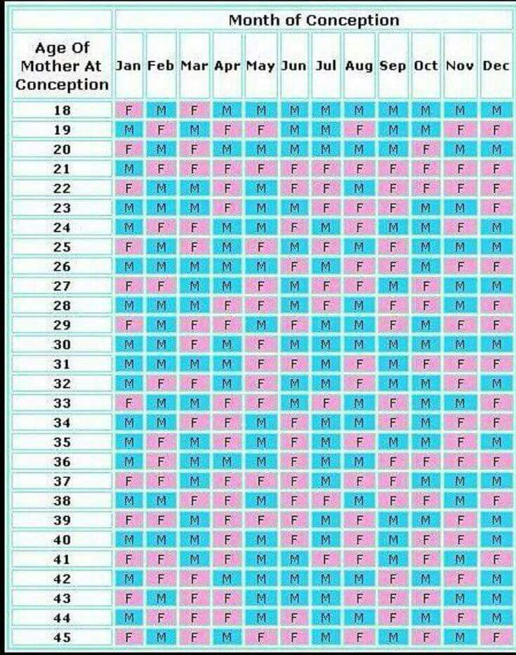 Prediction Calendar Gender