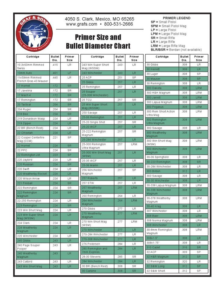 Primer Size and Bullet Diameter Chart