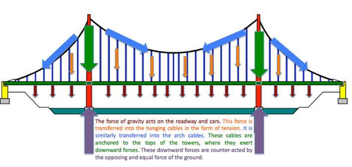 Suspension bridge structure and forces