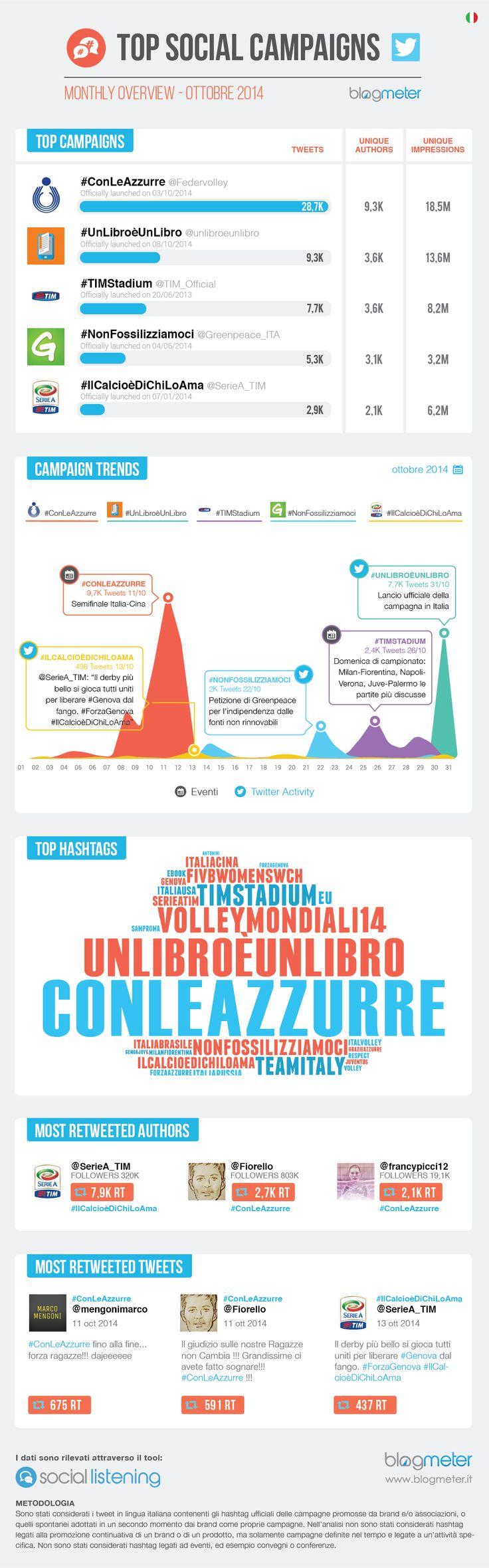 Top Social Campaigns: le migliori campagne su Twitter di ottobre. L'Italia sta #ConLeAzzurre.  http://www.blogmeter.it/tag/top-social-campaigns/