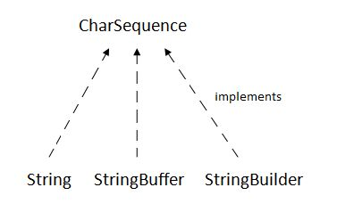 charsequence