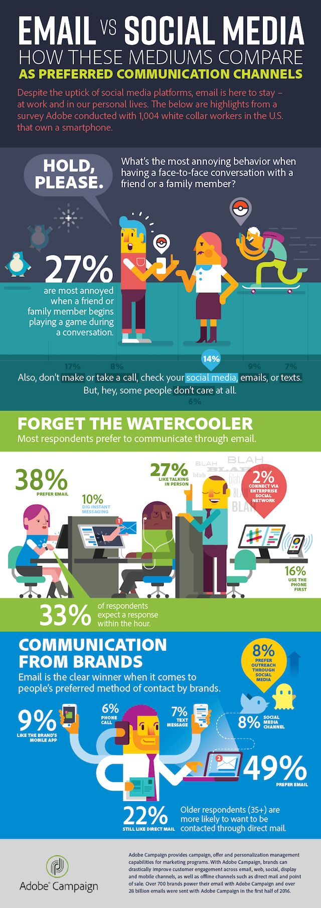 Americans Still Prefer Email to Social Media - Infographic