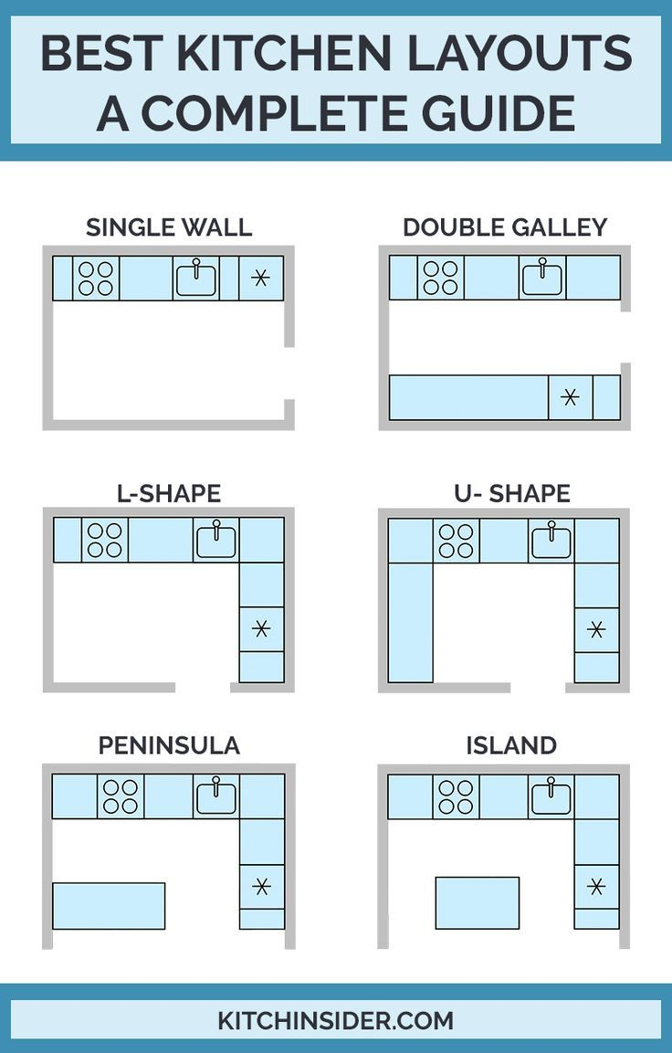 Best Kitchen Layouts   A Design Guide   design guide kitchen ...