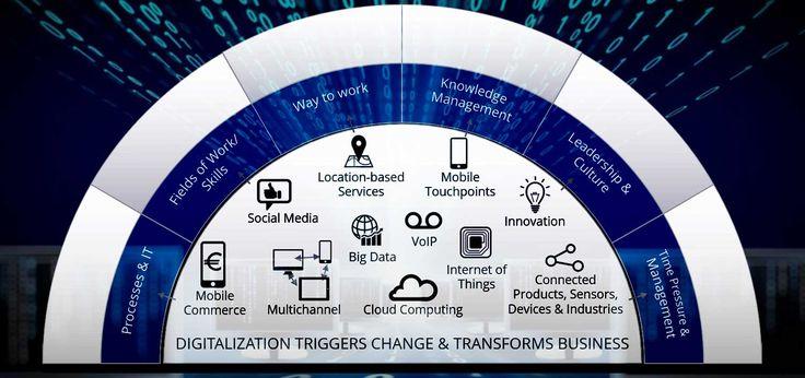 Transformasi Data Transformasi Business
