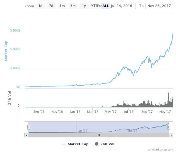 Bitcoin to the Moon: New All Time High $9400  Bitcoin has crossed the $9.000 dollars barrier and arrived at $9400 later on November the 26th. After this increase in its price the $10.000 dollars level is nearer than never before. If Bitcoin keeps its upward trend this price level could be reached before 2018. At the moment it is being traded around $9300 dollars.  Bitcoin Price Surged Thanks to Investors  Bitcoin has seen an incredible price increase due to new investors coming to the…