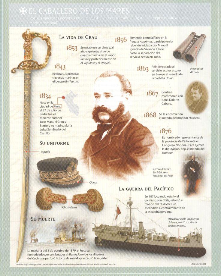 GUERRA DEL PACIFICO 1879: INFOGRAFÍA DE MIGUEL GRAU SEMINARIO
