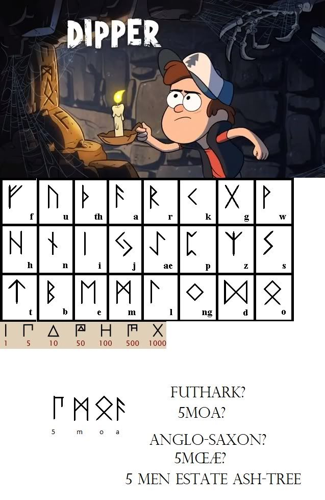 Gravity Falls Runic Secret. There are so many hidden messages in this show. It's creepy but awesome.