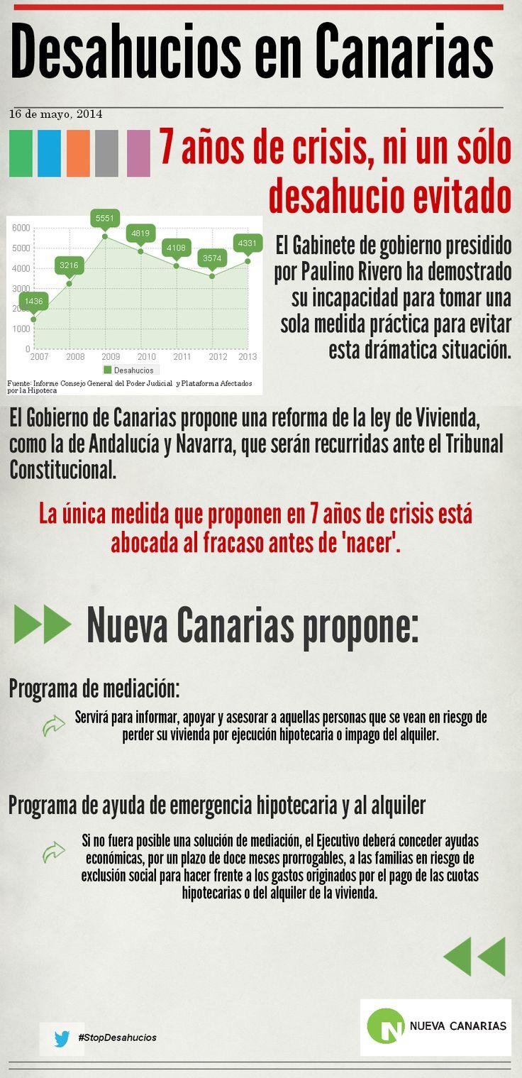 Situación de los desahucios en Canarias.