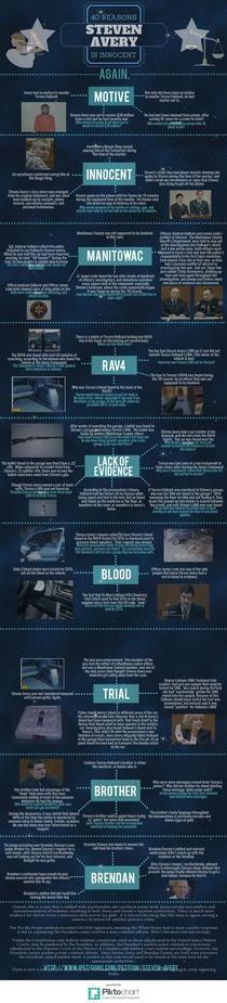 40 Reasons Steven Avery is Innocent | Piktochart Infographic Editor