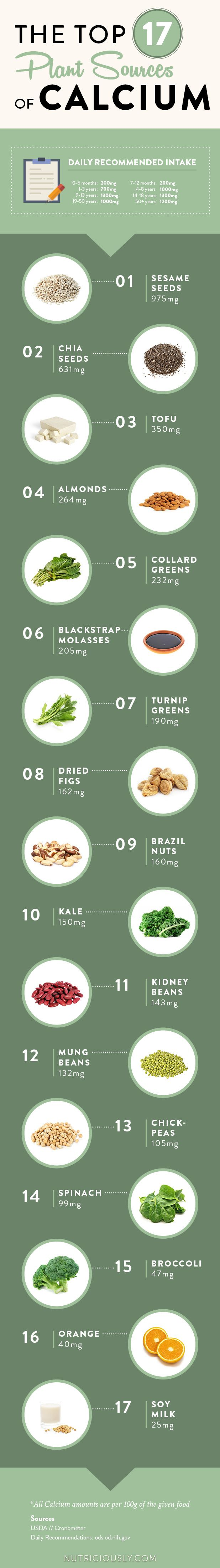 List of 17 high calcium plant-based foods: #health #Calcium #plantbased #healthyliving #sydneymedicalcentre #medicalcentresydneycbd #cbdmedicalcentre #doctormedicalcentre #sydneymedicalpractice