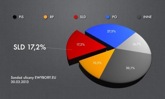 SLD zaczyna gonić PO i PiS. W najnowszym sondażu ma już 17,2%  http://sld.org.pl/aktualnosci/5382-sld_zaczyna_gonic_po_i_pis_w_najnowszym_sondazu_ma_juz_172.html