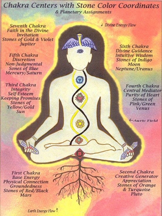 ruling planets of chakras - photo #25