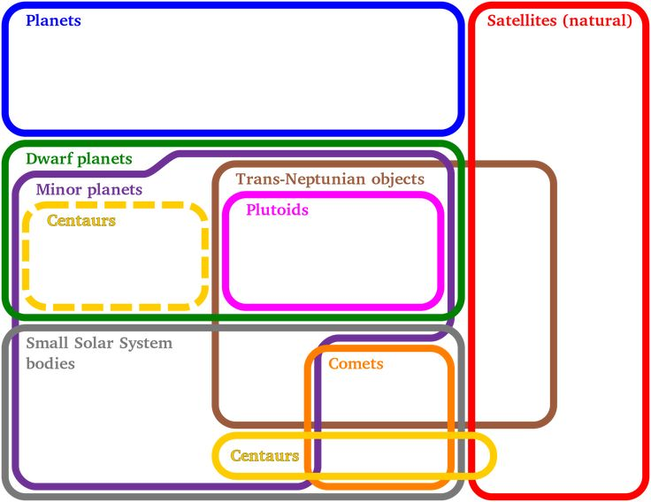 Euler diagram -- is a diagrammatic means of representing sets and their relationships. Image: An Euler diagram showing the relationships between different solar system objects. Unlike Venn diagrams, which show all possible relations between different sets, the Euler diagram shows only relevant relationships.
