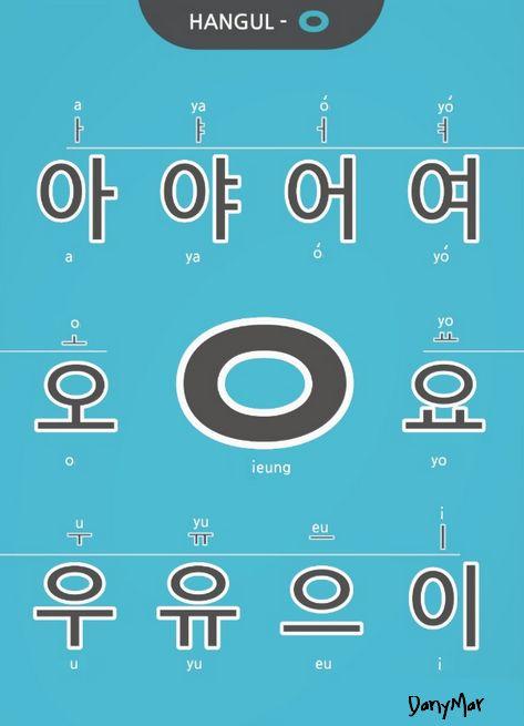 """Esta consonante """"ㅇ"""" en posición inicial de la silaba no tiene sonido, se utiliza solamente para acompañar las vocales. En posición final de la silaba suena """"ng"""" muy similar a la palabra inglesa """"song"""""""