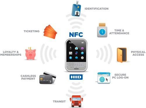 NFC Use cases beautifully illustrated.. Love this graphic which explains the key usages of NFC