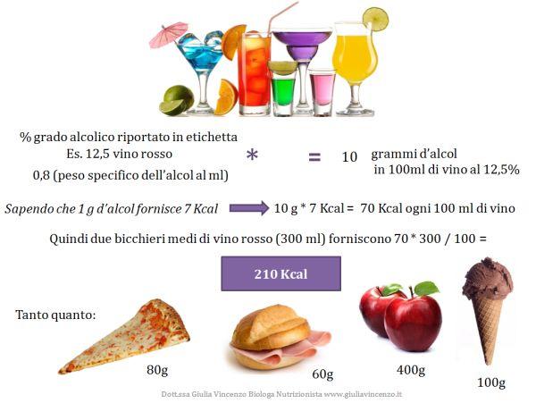 Alcol e calorie - Pharmawizard