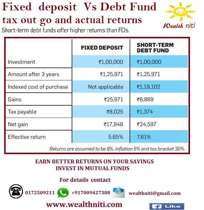 FIXED DEPOSIT VS DEBT FUND