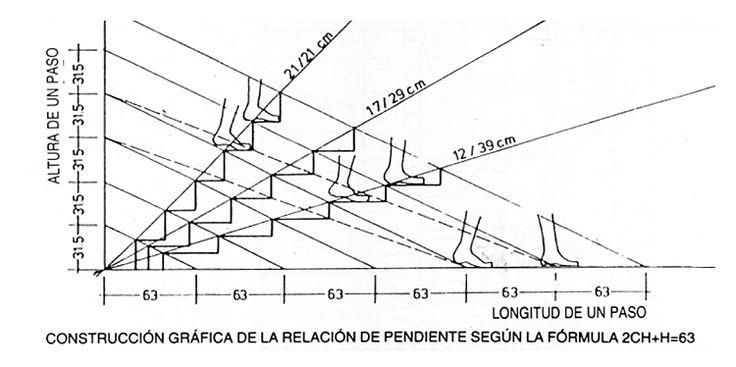 Ernst Neufert: Diseño de la pendiente de una escalera (1955)