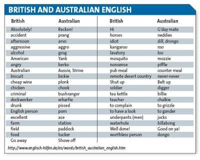 aussie slang phrases | Vocabulary