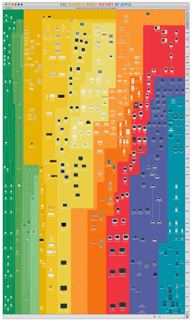 Poster design software - Pop Chart Lab The Insanely Great History Of Apple 36