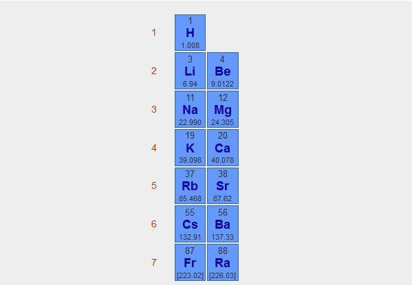 Alkali Metals Periodic Table