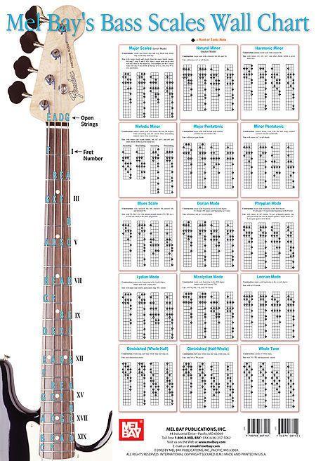 Bass Scales Wall Chart Bass Guitar Sheet Music 0786667168   eBay