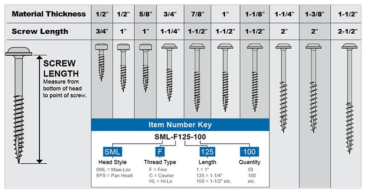 "The most important part of choosing the right screw for your application is selecting the correct screw length. We suggest using the screw lengths shown above when joining alike material thicknesses, such as 3/4"" to 3/4""."