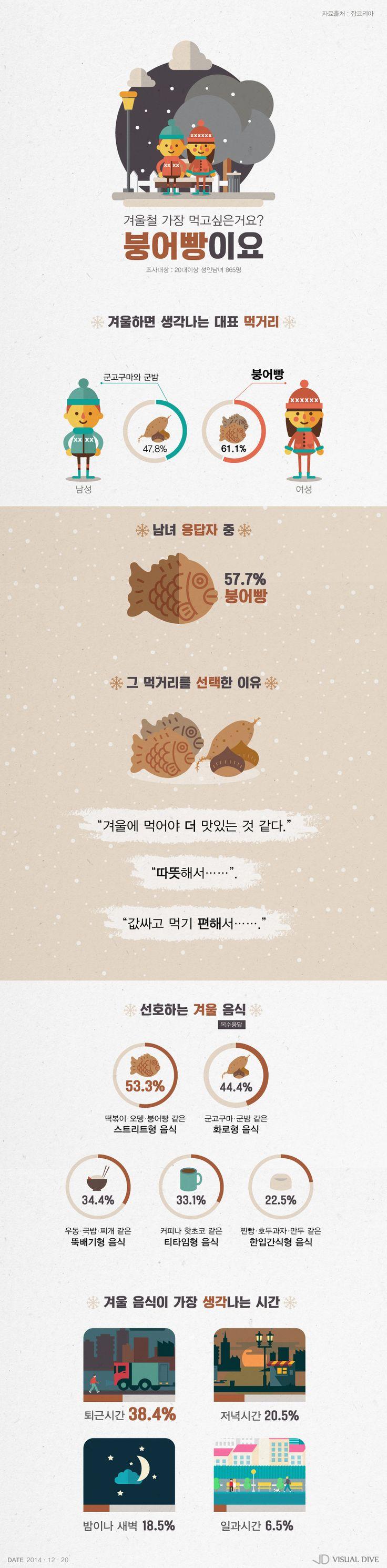 붕어빵, 겨울철 대표 먹거리 1위… 겨울에 먹어야 더 맛있다 [인포그래픽] #street food / #Infographic ⓒ 비주얼다이브 무단 복사·전재·재배포 금지