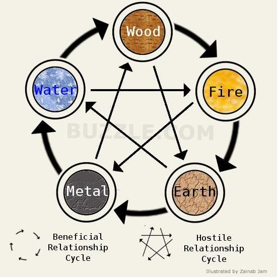 The five elements of Chinese Zodiac. I love this stuff! Its one of my geeky passions.
