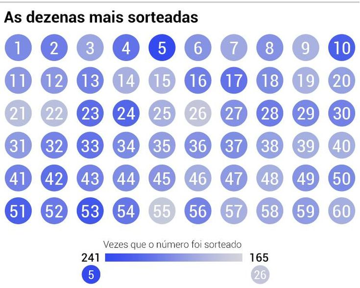 Os Numeros Mais Sorteados Da Historia Da Mega Sena Em 2020 Com