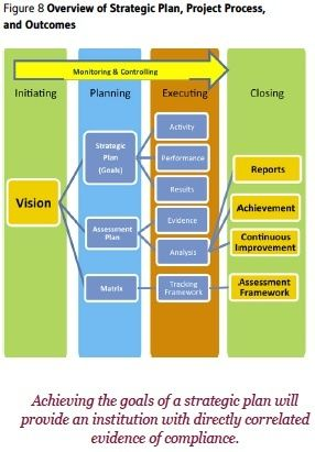 How to Use Project Management Tools to Integrate Strategic Planning Implementation and the Accreditation Cycle