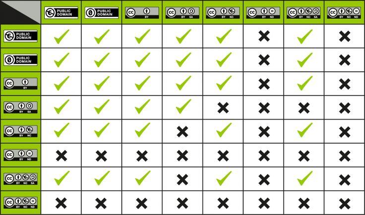 TABLAS DE COMPATIBILIDAD DE LICENCIAS