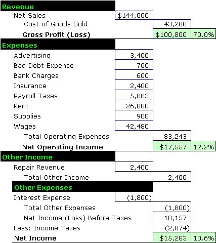 Best 25+ Income statement ideas on Pinterest Accounting help - business profit loss statement