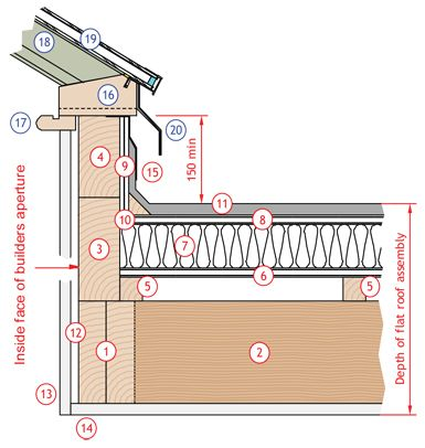 Roof Upstand Detail & Double-lock Standing Seam At Eaves ...