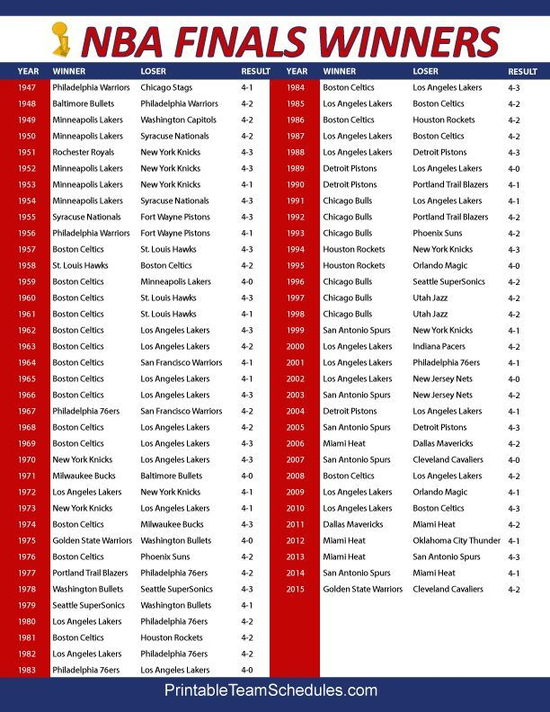NBA Finals Championship winners and results throughout NBA history. Printable version here: http: