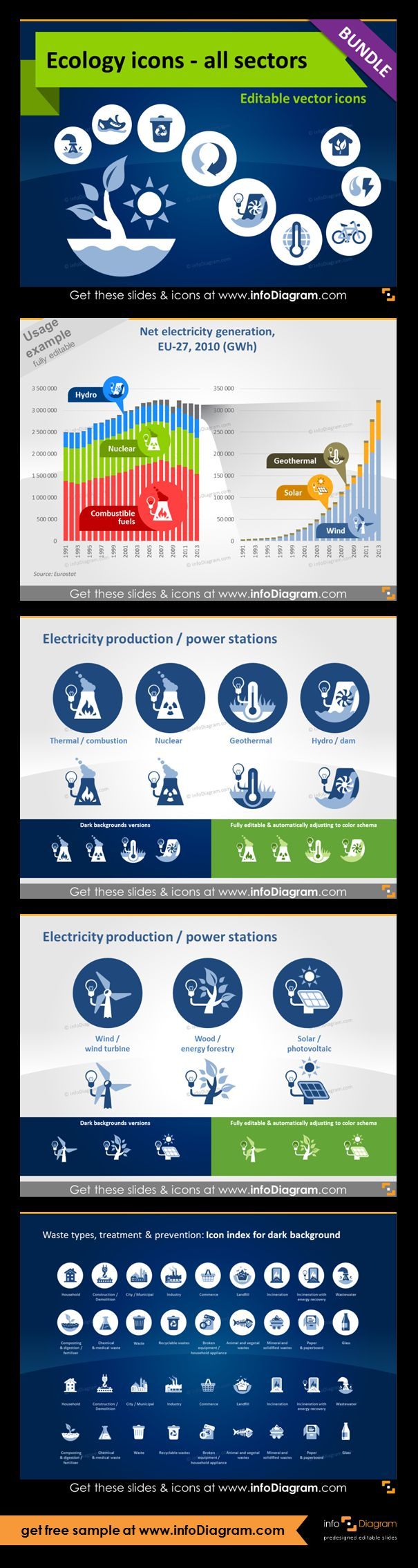 Ecology icons and visuals for ecology related presentations. Net electricity generation (bar chart with icons diagram). Production industries icons (electricity production and power station): Thermal /combustion, Nuclear, Geothermal, Hydro / dam, Wind / wind turbine, Wood / energy forestry, Solar / photovoltaic. All symbols are as clipart pictures - fully editable in PowerPoint.