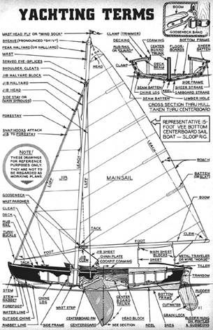 Terms for parts of a sailboat on the entry page to our free old boats plans…