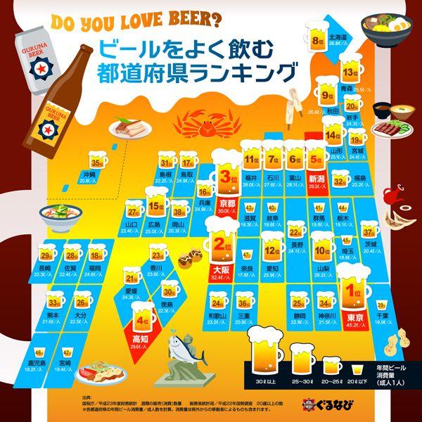 成人一人あたりのビール消費量を、国税庁公開情報を元に都道府県別に計算し、ランキングしたインフォグラフィックです。各都道府県の名物もイラストで...