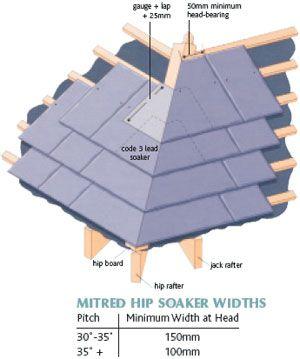 Maitered Slate Hip Google Paie Ka Chimney Slate