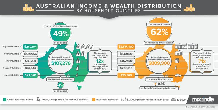 Australia's Household Income and Wealth Distribution