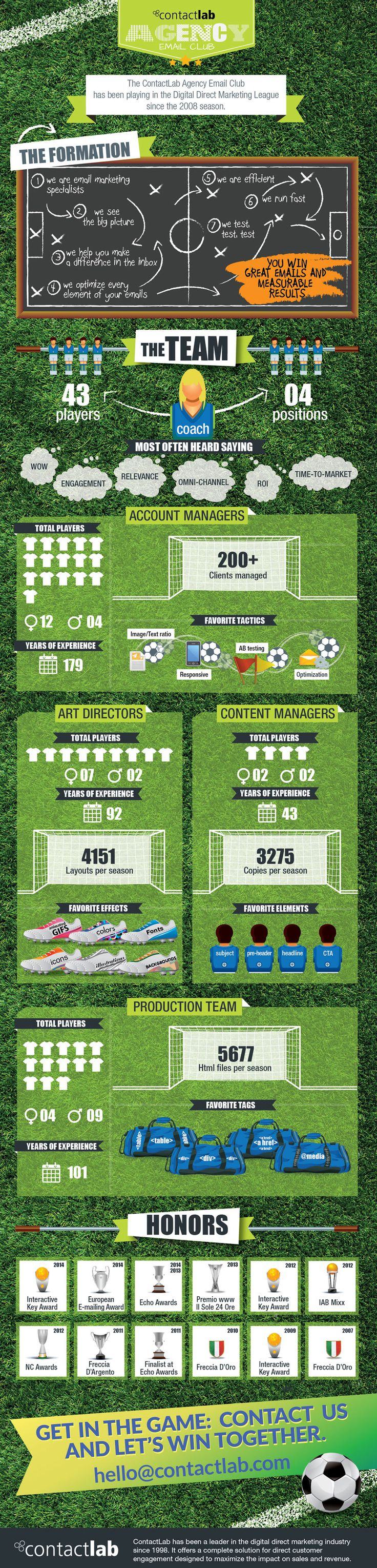 Infographic | For your Digital Direct Marketing this is the team to root for: Contactlab Agency