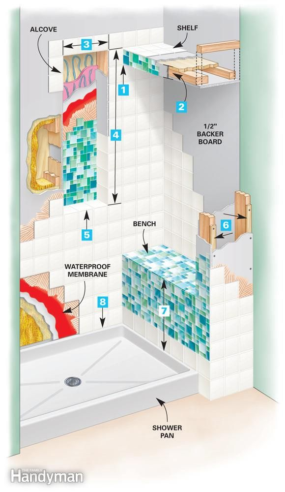 Tile a Shower: Build a high-end shower enclosure. Layout Objectives http://www.familyhandyman.com/tiling/tile-installation/tile-a-shower/view-all