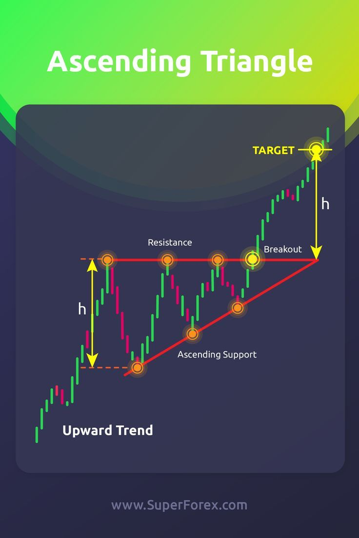 Pin By Andrew Fisher On Trading Stock Trading Strategies