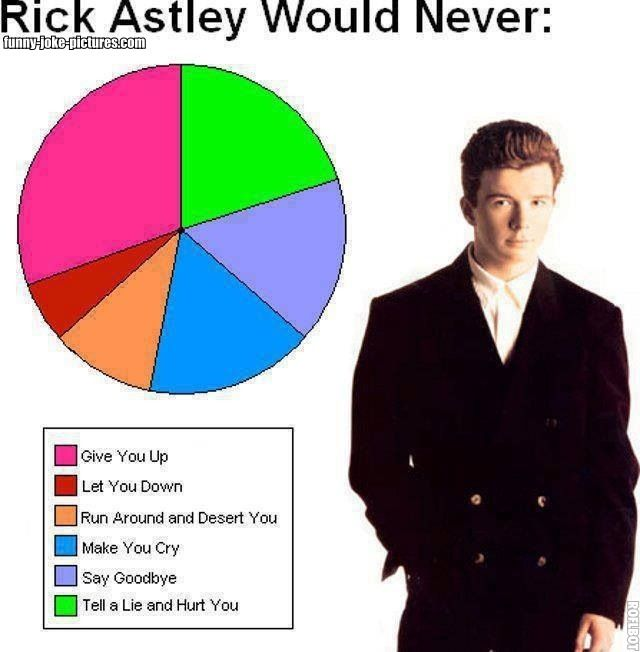 Funny Rick Astley Would Never Pie Chart Picture