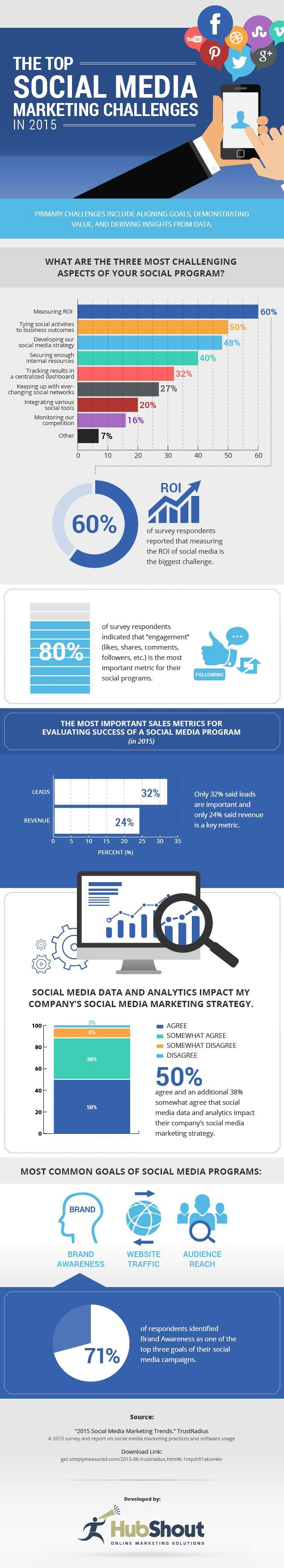 The Top Social Media Challenges in 2015 #socialmedia #smm #ROI